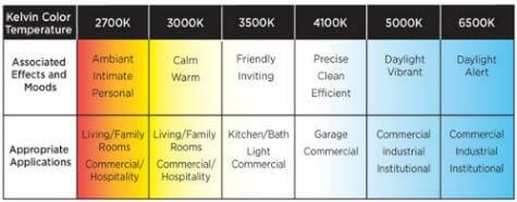 CFL Color Temperature Mood