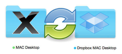How to Sync Mac Desktop & Documents with Dropbox Realtime?