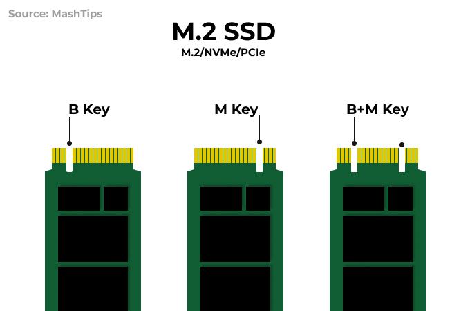 NVMe M.2 SSD Connectors