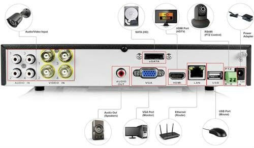 home security system dvr controls
