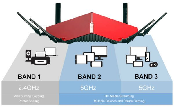 wi-fi-router-bands