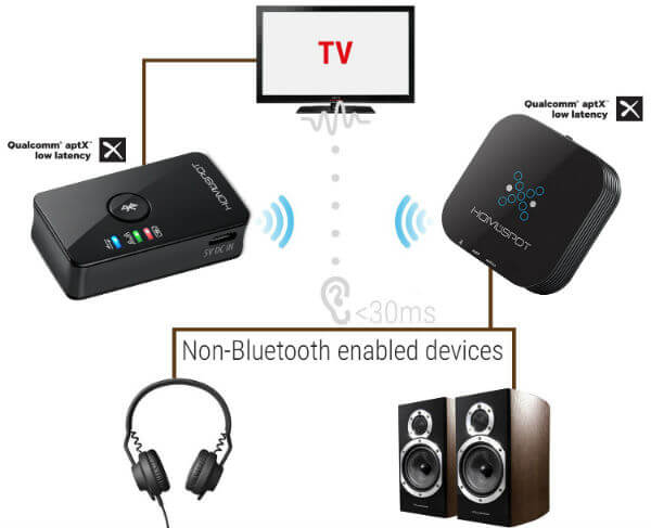 7 Best Bluetooth Adapter For Tv To Connect Headphones Speakers Mashtips