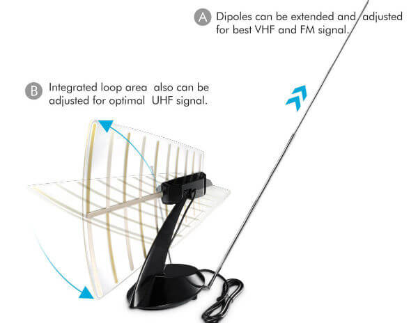 Pictek Amplified Indoor HDTV Antenna