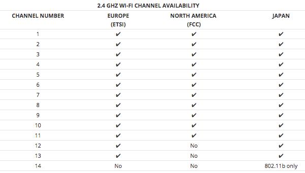 2-4GHz WiFi Channel Availability