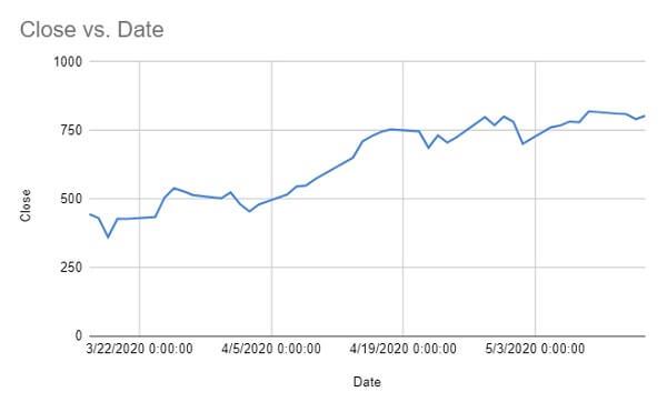 Google sheet stock data chart