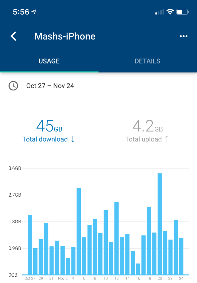 Google WiFi iPhone Monthly Data Use