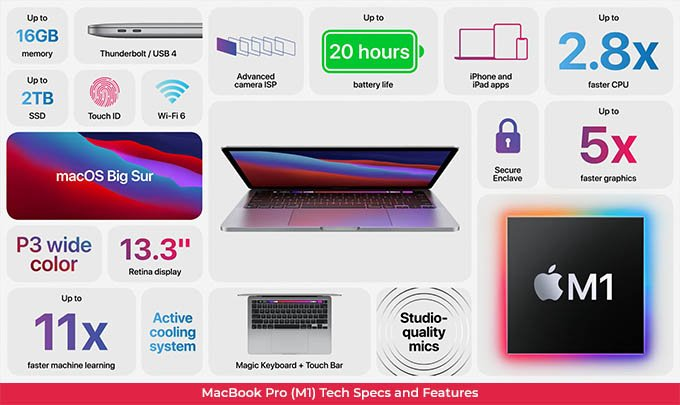 M1 MacBook Pro Tech Specification & Features