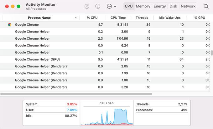Google Chrome Helper Tasks on Activity Monitor for Mac